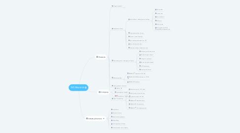 Mind Map: SVS Maverick