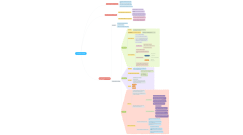 Mind Map: DI TRUYỀN VI KHUẨN