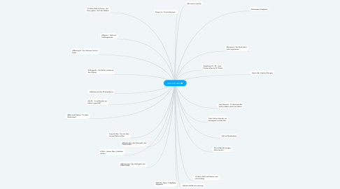 Mind Map: Abimotto 2022🎓