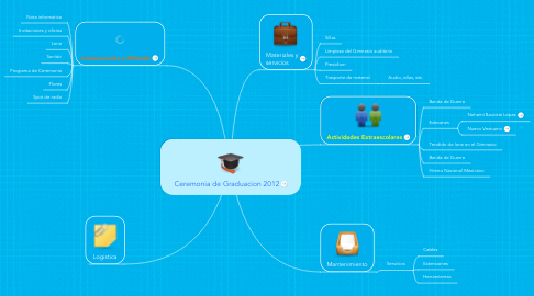 Mind Map: Ceremonia de Graduacion 2012