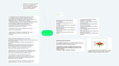 Mind Map: LA REPRODUCCIÓN