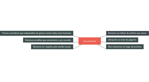 Mind Map: Sexualidade