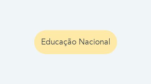 Mind Map: Idade Moderna