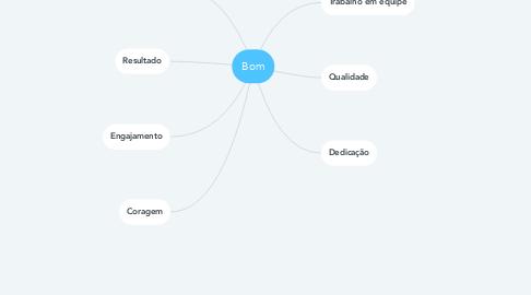 Mind Map: Bom
