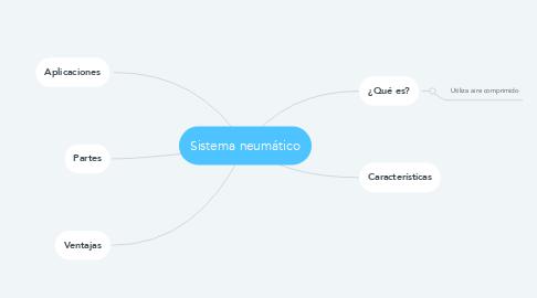 Mind Map: Sistema neumático