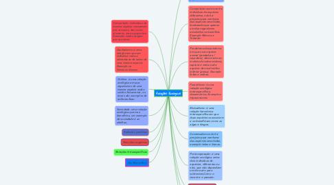 Mind Map: Relações Ecológicas