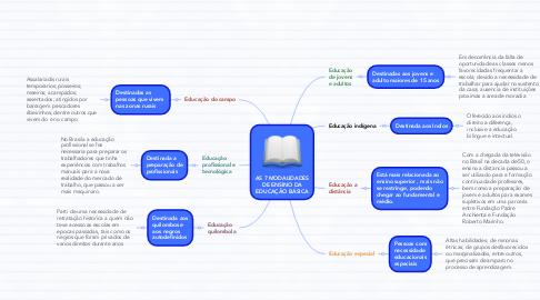 Mind Map: AS 7 MODALIDADES DE ENSINO DA EDUCAÇÃO BÁSICA