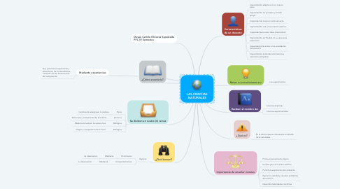 Mind Map: LAS CIENCIAS NATURALES