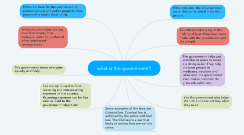Mind Map: what is the government?