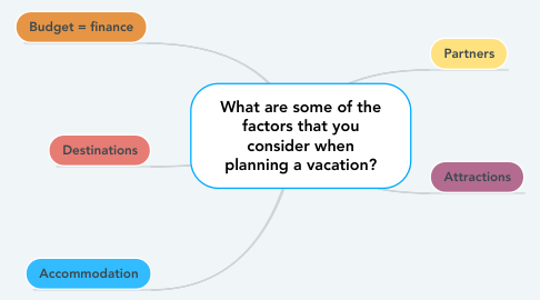 Mind Map: What are some of the factors that you consider when planning a vacation?
