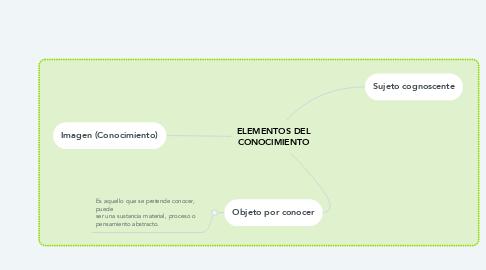 Mind Map: MI PROYCTO DE VIDA
