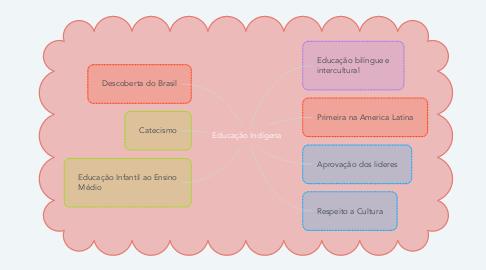 Mind Map: Educação Indígena