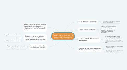Mind Map: Derecho a la libertad de expresión en internet