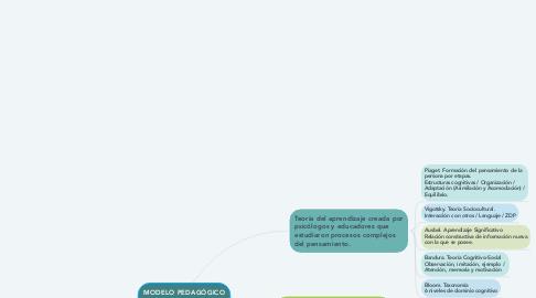 Mind Map: MODELO PEDAGÓGICO COGNIGTIVO