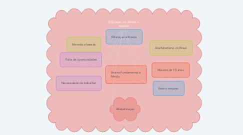 Mind Map: Educaçao de Jovens e Adultos