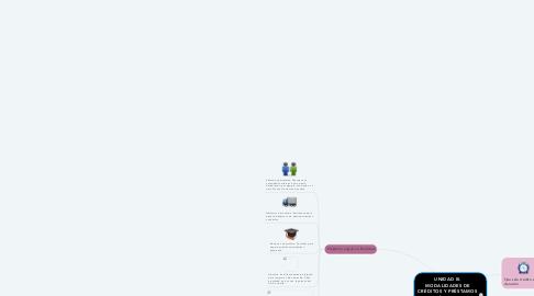 Mind Map: UNIDAD III. MODALIDADES DE CRÉDITOS Y PRÉSTAMOS PÚBLICOS  y UNIDAD IV. ECONOMÍAS ABIERTAS.