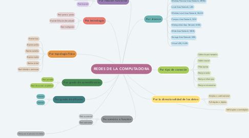 Mind Map: REDES DE LA COMPUTADORA
