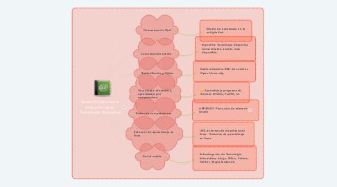 Mind Map: Breve Historia de la evolución de la  Tecnología  Educativa
