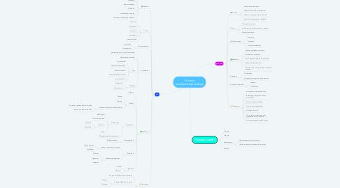 Mind Map: Proceso enseñanza-Aprendizaje