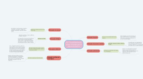 Mind Map: As 7 modalidades de ensino voltadas para a educação básica.