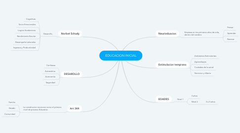 Mind Map: EDUCACION INICIAL