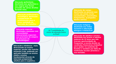 Mind Map: As 7 modalidades de ensino da educação básica no Brasil