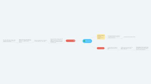 Mind Map: Maratona