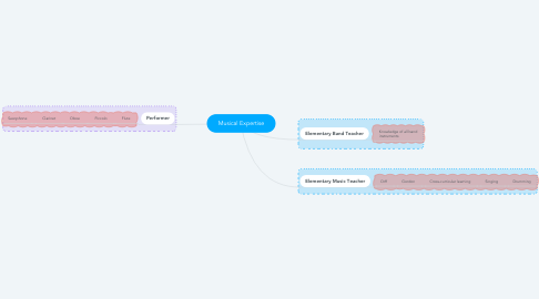 Mind Map: Musical Expertise