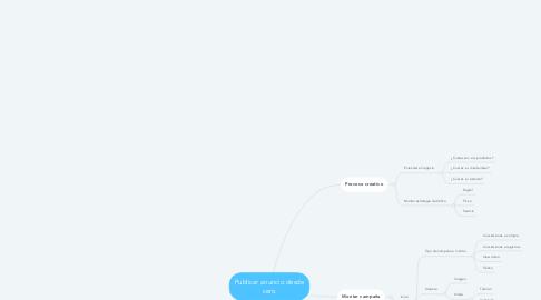 Mind Map: Publicar anuncio desde cero