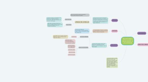 Mind Map: TRASTORNOS ASOCIADOS A LAS AFASIAS
