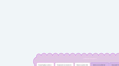 Mind Map: Cualidades Pedagógicas