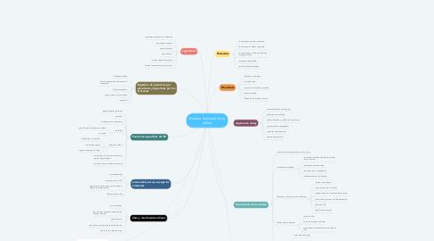 Mind Map: Sistema funcional de la célula