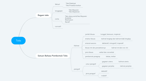 Mind Map: Teks