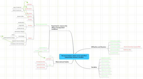Mind Map: Research Studies: detect cause-and-effect relationships between variables