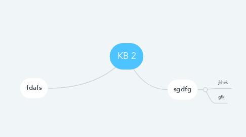 Mind Map: KB 2