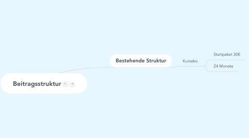 Mind Map: Beitragsstruktur