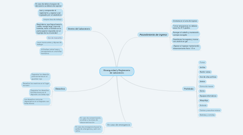 Mind Map: Bioseguridad y Reglamento de Laboratorio