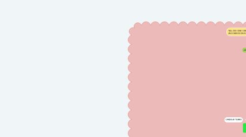 Mind Map: Paradise Yacht Management