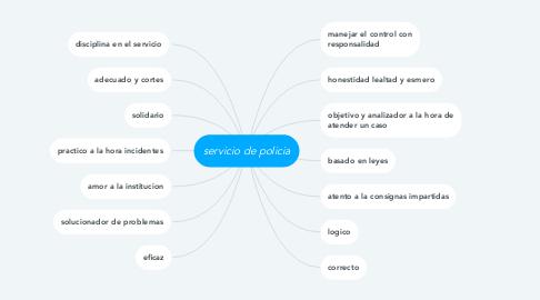 Mind Map: servicio de policia