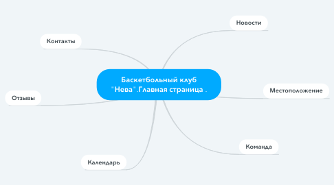 """Mind Map: Баскетбольный клуб """"Нева"""".Главная страница ."""