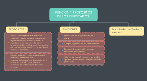 Mind Map: FUNCIÓN Y PROPOSITOS DE LOS INVENTARIOS.