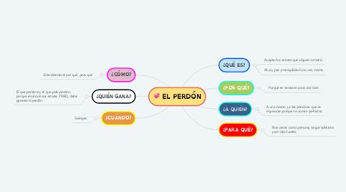 Mind Map: EL PERDÓN