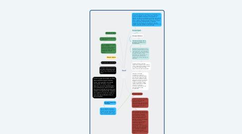 Mind Map: 7 modalidades de ensino da educação básica