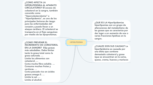 Mind Map: HIPERLIPIDEMIA