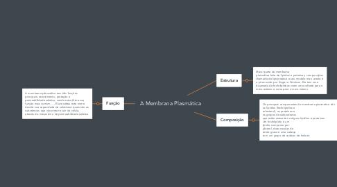 Mind Map: A Membrana Plasmática