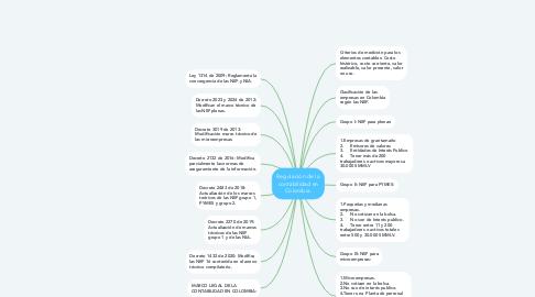 Mind Map: Regulación de la contabilidad en Colombia.