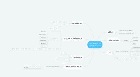 Mind Map: GESTORES DE CONTENIDOS