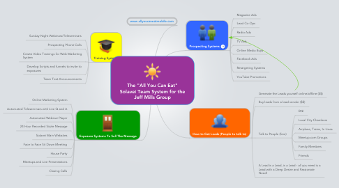 """Mind Map: The """"All You Can Eat""""Solavei Team System for theJeff Mills Group"""