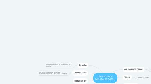 Mind Map: Plataformas de Colaboración