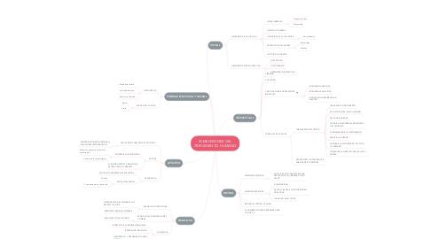 Mind Map: DIMENSIONES DEL CRECIMIENTO HUMANO